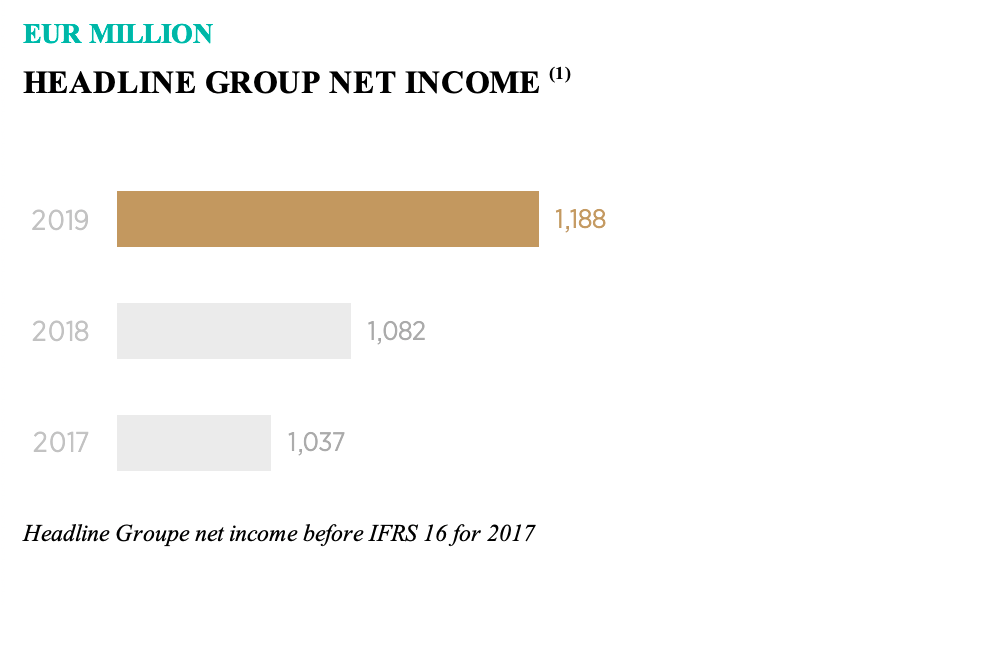 Group Net Income
