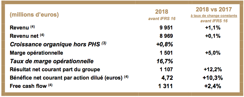 Publicis Groupe: 2018 Annual Results | Publicis Groupe