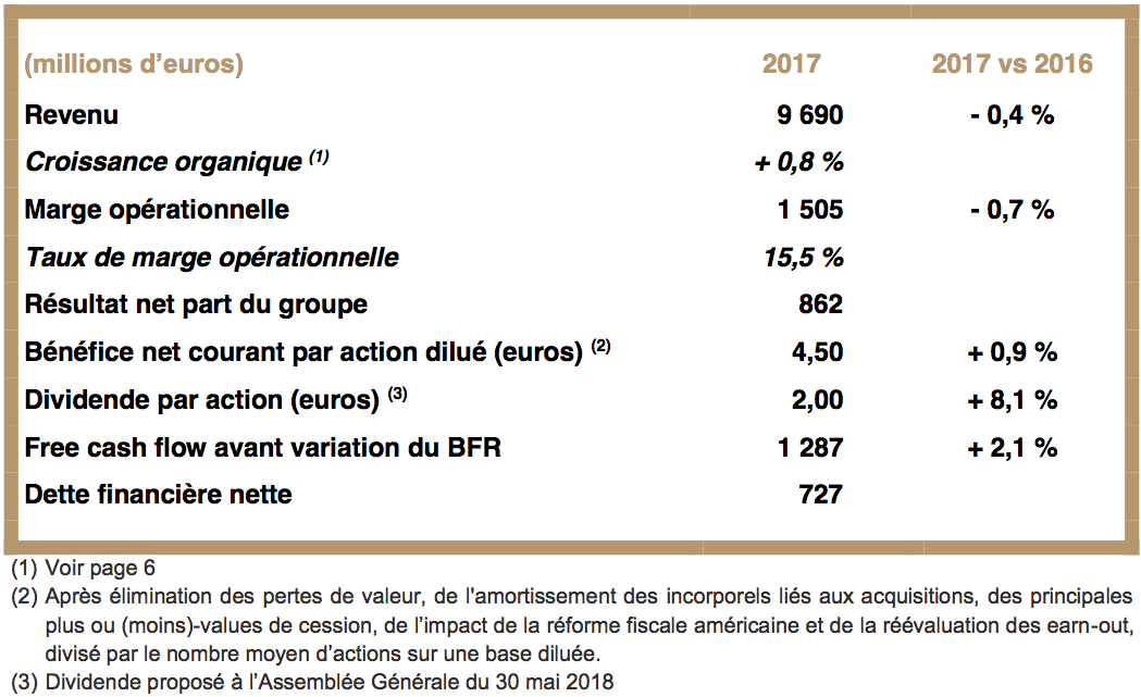 Publicis Groupe: 2017 Annual Results   Publicis Groupe