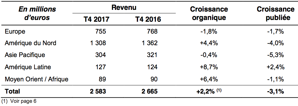 Publicis Groupe: 2017 Annual Results | Publicis Groupe
