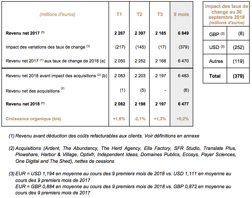 Publicis Groupe Third Quarter 2018 Revenue Publicis Groupe